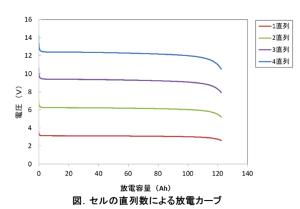 セルの直列数による放電カーブ